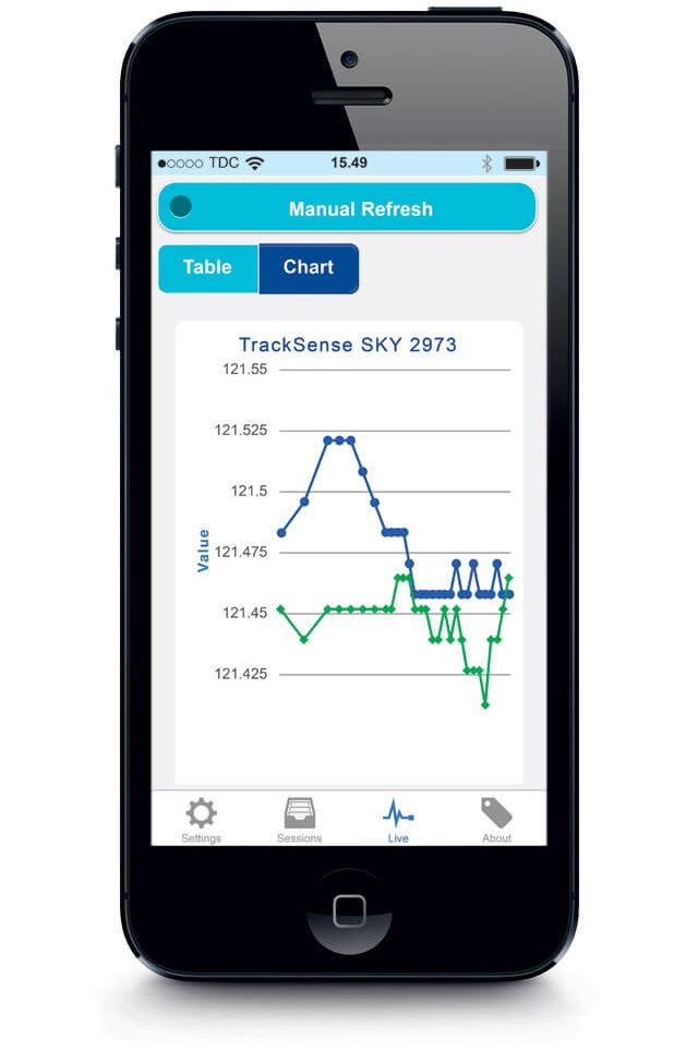 Validation Reports and online data on your smartphone